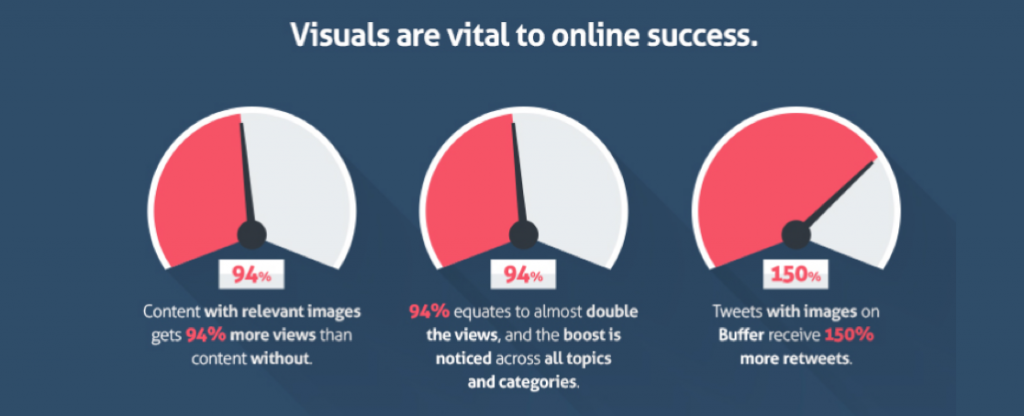 how to use visuals to impact their reach, engagement, and sales